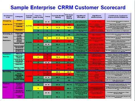 customer scorecard template stevenjeffes social media