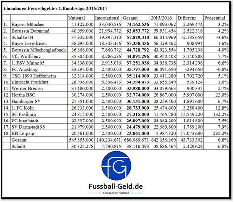 bundesliga tabelle 2016 fernsehgelder 1 bundesliga 2016 2017