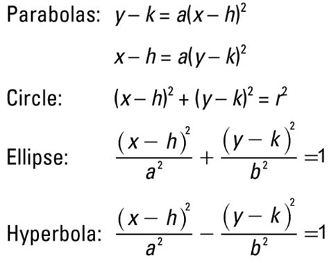 conic sections standard form standard equations of algebraic conics dummies