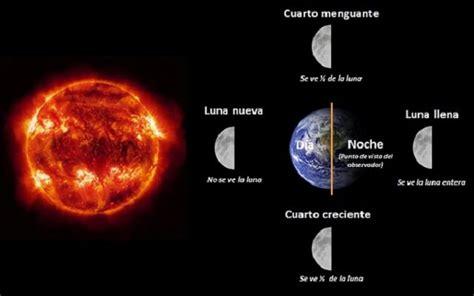fases de la cuarto creciente 2013 movimientos terrestre practica 1 modelos de movimientos