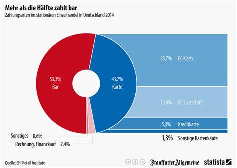 deutschland kreditkarte schufa beste kreditkarte kostenlos f 252 r ausland studenten