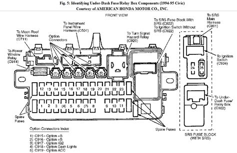 95 civic fuse panel diagram wiring diagram and schematic