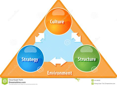 Mba Insrtrcutuer by Strategy Culture Structure Business Diagram Illustration