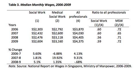 and salaries of social work honours graduates 2008