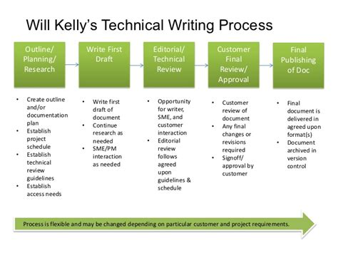 the product is docs writing technical documentation in a product development books the will technical writing process