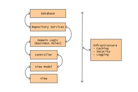 mvc architecture flow diagram c data flow of mvc application architecture stack