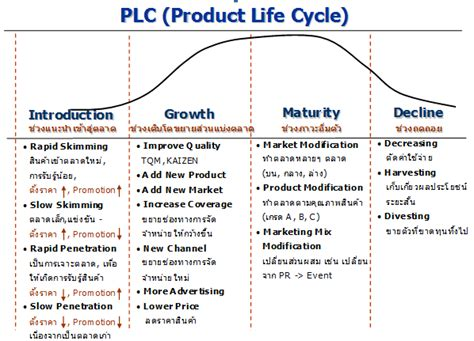 Mba In Product Lifecycle Management mba stock product cycle management