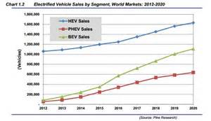 Electric Vehicles Sales Data In Electric Vehicle Sales To Reach 1 162 210 Units In