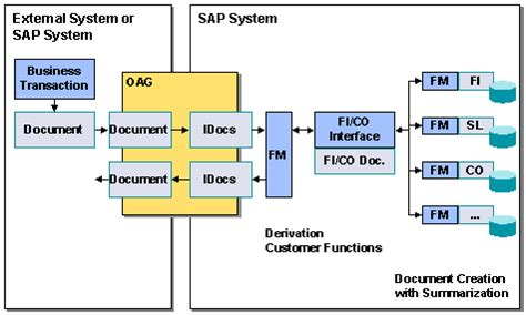 Idoc Documentation Sap