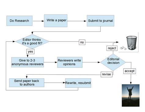 how paper is made flowchart how paper is made flowchart create a flowchart
