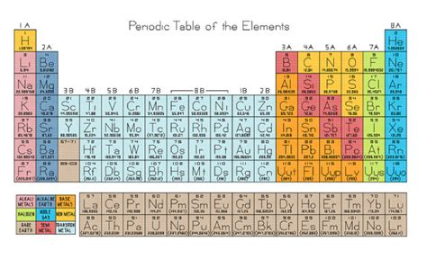 periodic table of the elements cross stitch by robinsdesign