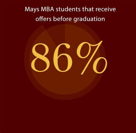 Mays Business School Mba Essay Questions by Mays Business School Mays Business School S Vision Is To