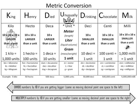 Metric System Conversion Table by Conversion Chart Mrs Mcguire S Chemistry