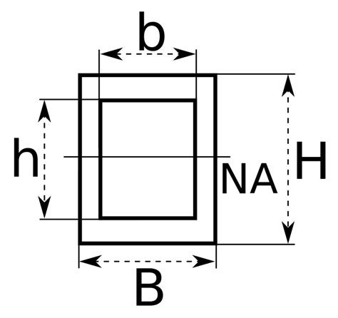 section modulus for rectangle file section modulus rectangular tube svg wikipedia