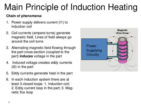 principle of induction induction hardening of gears and sprockets