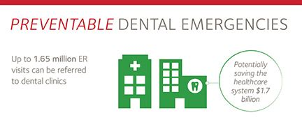 emergency room dental from the emergency room to the dental chair for dental health