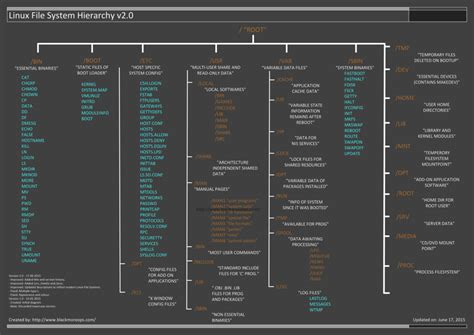 format linux file system linux file system hierarchy v2 0 blackmore ops