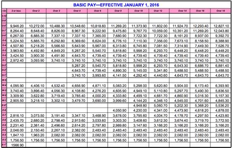 Dfas Pay Tables by Dfas Pay Chart 2015 Pay Charts Ayucar