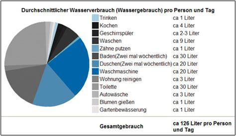 wieviel nebenkosten pro person durchschnittlicher wasserverbrauch 2 personen