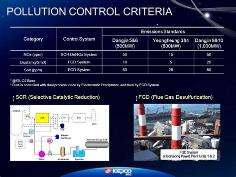 design criteria for control systems contents company overview 01 major experiences ppt download