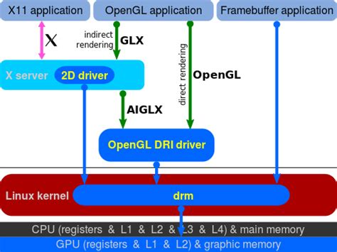 qt programming opengl user interface what s the difference between x windows