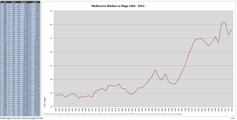 average house price as a home owner of r melbourne let me say a few things and let s have a discussion