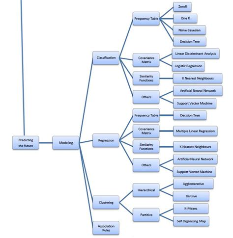 data mining methods taxonomy map data science
