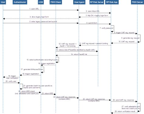 text to sequence diagram sequence diagram for 11 a sensors free text