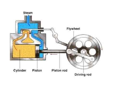 steam engine cylinder diagram motor flyer steam engine wiring diagram of a cylinder on