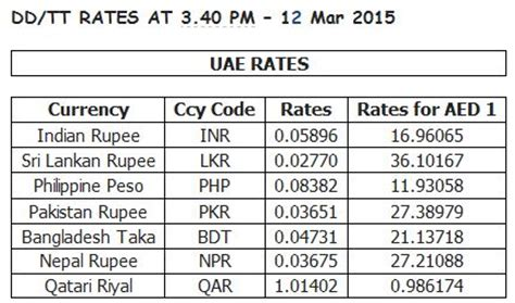currency converter qar to npr latest gold and currency rates in uae today emirates 24 7