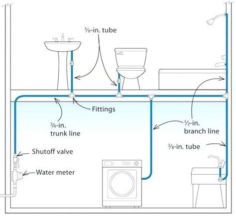 bathroom plumbing diagram concrete slab bathroom plumbing diagram concrete slab bitzebra club