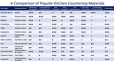Countertop Material Cost Comparison by Compare Flooring Materials Home Design