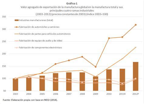 mexico en las cadenas globales de valor la industria mexicana en las cadenas globales de valor