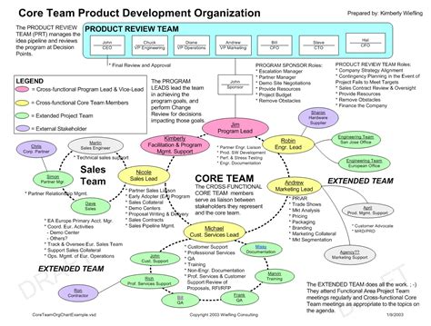 Templates And Exles Wiefling Consulting Team Org Chart Template