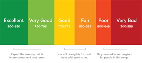 priority one boat loan rates is it bad to have a credit score of 640 quora