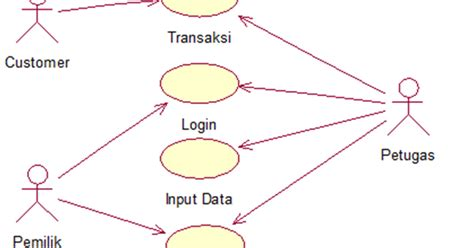 tutorial membuat use case diagram dengan rational rose uml use case diagram sequence diagram dan class diagram