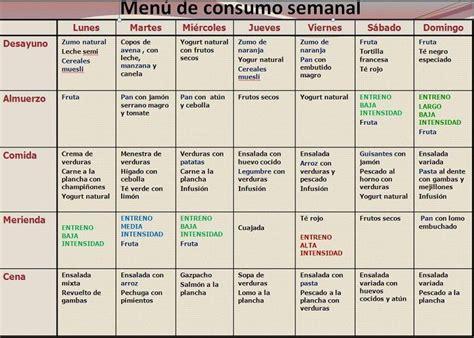 dietas las 10 mejores dietas para adelgazar de 2016 las 25 mejores ideas sobre men 250 semanal de comidas en