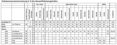 transfette tabelle stoffwechsel fettstoffe sch 246 pferkraft