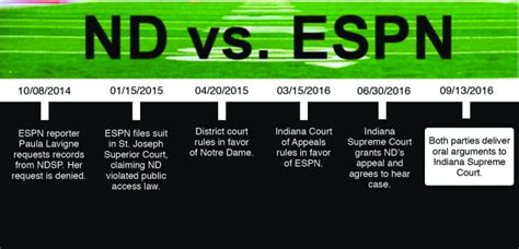 Nd Supreme Court Records Nd Espn Deliver Arguments In Indiana Supreme Court The Observer