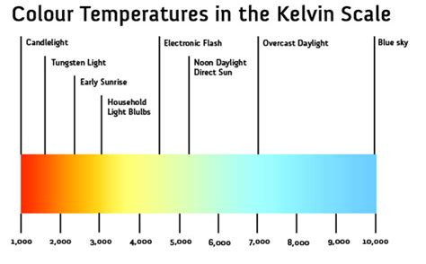 kelvin light temperature meter how can i measure kelvin from my led s not par