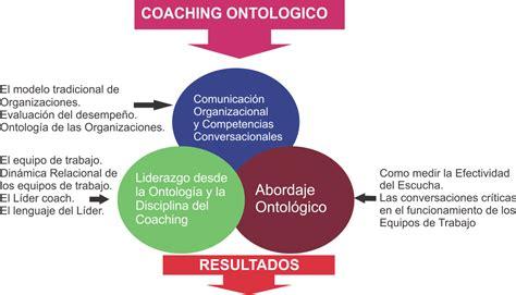 el modelo coach para mva consultores mayo 2013