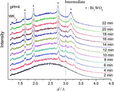 pattern formation and growth kinetics in eutectic systems in situ x ray diffraction study of the hydrothermal
