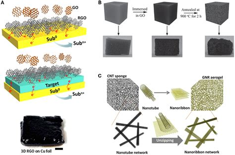 supercapacitors based on graphene polyaniline nanofiber composite supercapacitors based on graphene polyaniline nanofiber composite 28 images impedance