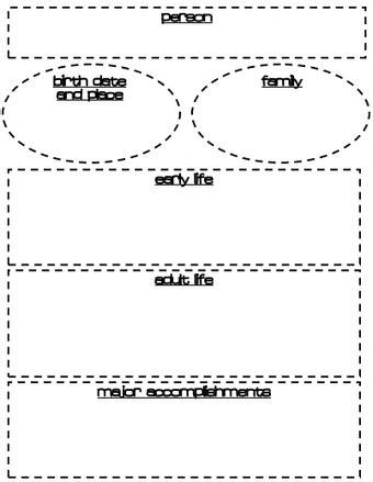 biography research graphic organizer ela graphic organize 2nd grade biography research