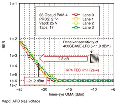 avalanche photodiode receivers can detect hits of transmitted data by receiving avalanche photodiode receivers can detect bits of transmitted data by receiving 28 images