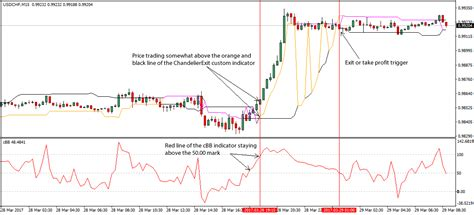 Chandelier Exit Forex Scalping Trading Strategy Chandelier Exit