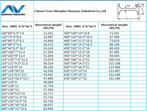 steel sections price list high quality hot rolled i beam i section beam sizes with