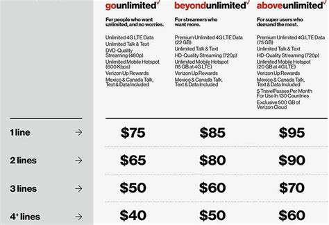 4 Phone Family Plan Verizon Plans Best Verizon Wireless Plans Currently Available