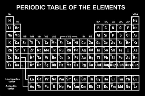fun facts about the periodic table periodic table facts for kids