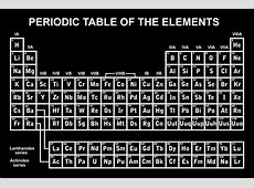 Easy Science Facts for Kids about Dmitri Mendeleev ... Element Symbols And Names